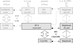 "Schema zum Thema ""Towards a generic mapping for IFC-CityGML data integration""n"